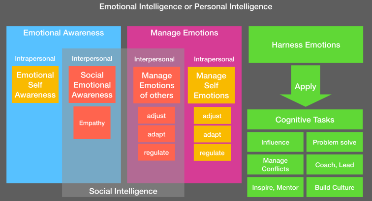 Emotional Intelligence Vs Personal Intelligence Vs Social Intelligence.png