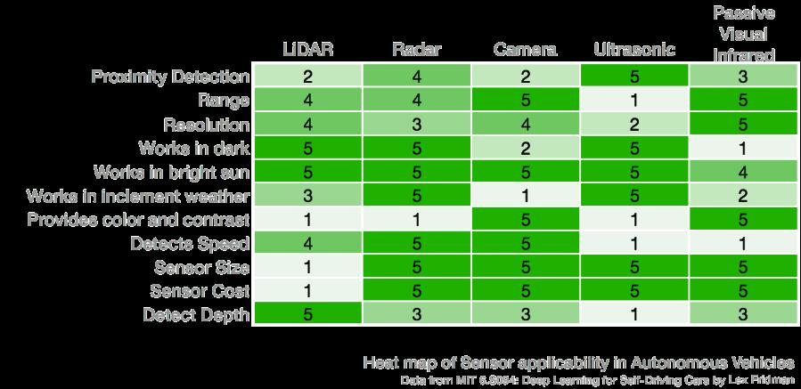 comparision-autonomous-vehicle-sensors